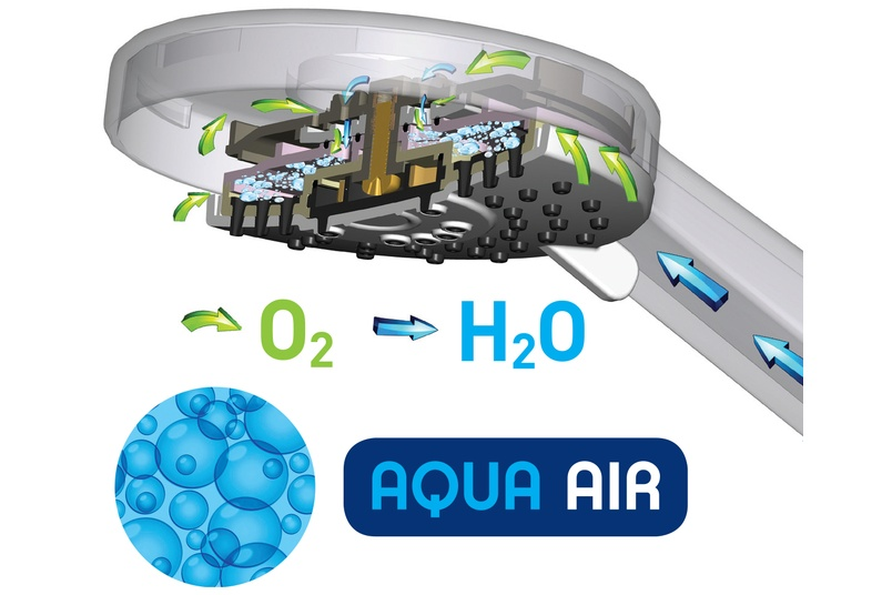 Aqua Air technology.